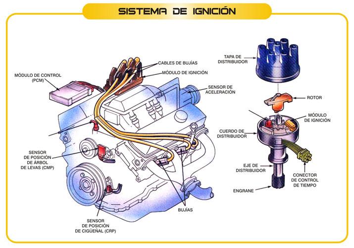 M 233 Dicos Del Autom 243 Vil Mantenimiento De Sistemas El 233 Ctricos